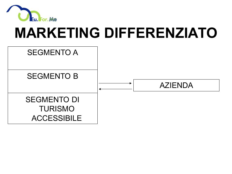 MARKETING DIFFERENZIATO