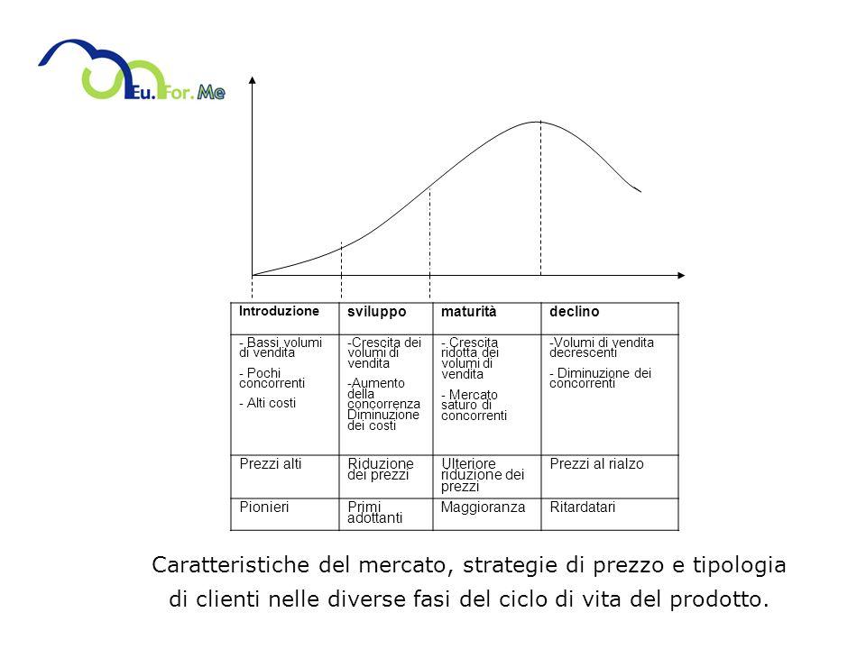 Caratteristiche del mercato, strategie di prezzo e tipologia
