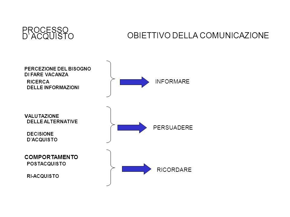 OBIETTIVO DELLA COMUNICAZIONE