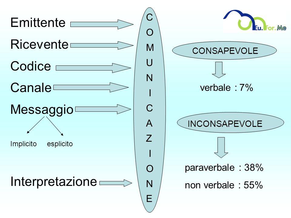 Emittente Ricevente Codice Canale Messaggio Interpretazione C O M U N
