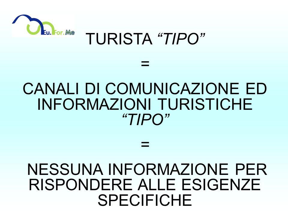 CANALI DI COMUNICAZIONE ED INFORMAZIONI TURISTICHE TIPO