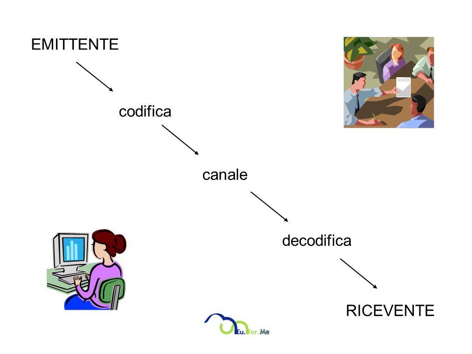EMITTENTE codifica canale decodifica RICEVENTE