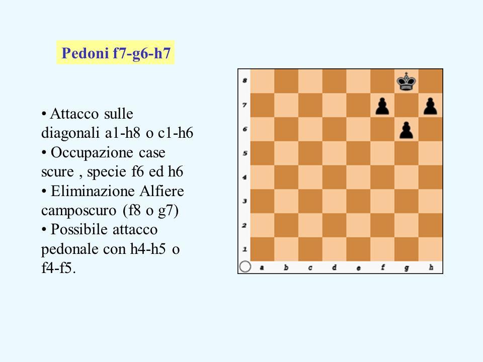 Pedoni f7-g6-h7 Attacco sulle diagonali a1-h8 o c1-h6. Occupazione case scure , specie f6 ed h6. Eliminazione Alfiere camposcuro (f8 o g7)