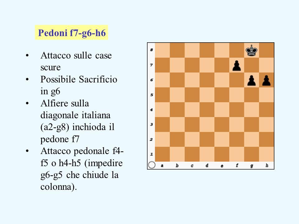 Pedoni f7-g6-h6 Attacco sulle case scure. Possibile Sacrificio in g6. Alfiere sulla diagonale italiana (a2-g8) inchioda il pedone f7.