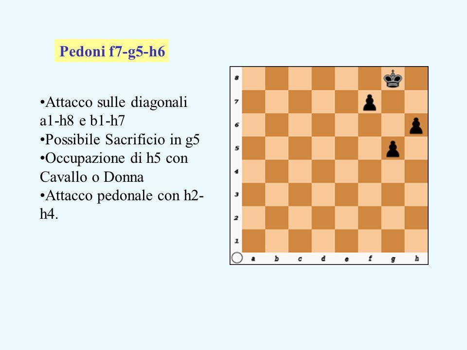 Pedoni f7-g5-h6 Attacco sulle diagonali a1-h8 e b1-h7. Possibile Sacrificio in g5. Occupazione di h5 con Cavallo o Donna.