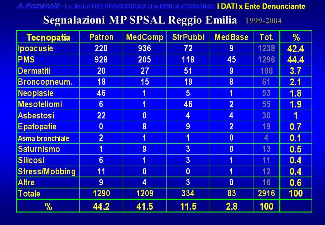 Segnalazioni MP SPSAL Reggio Emilia 1999-2004