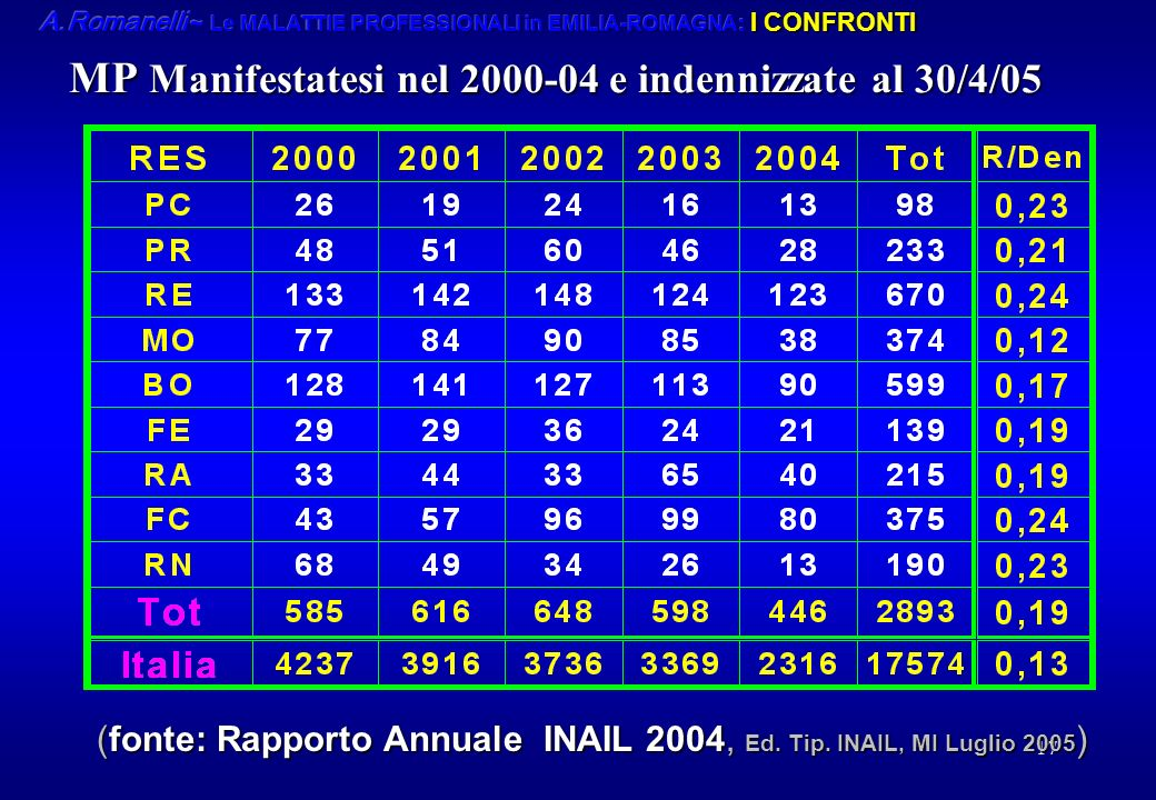 MP Manifestatesi nel 2000-04 e indennizzate al 30/4/05