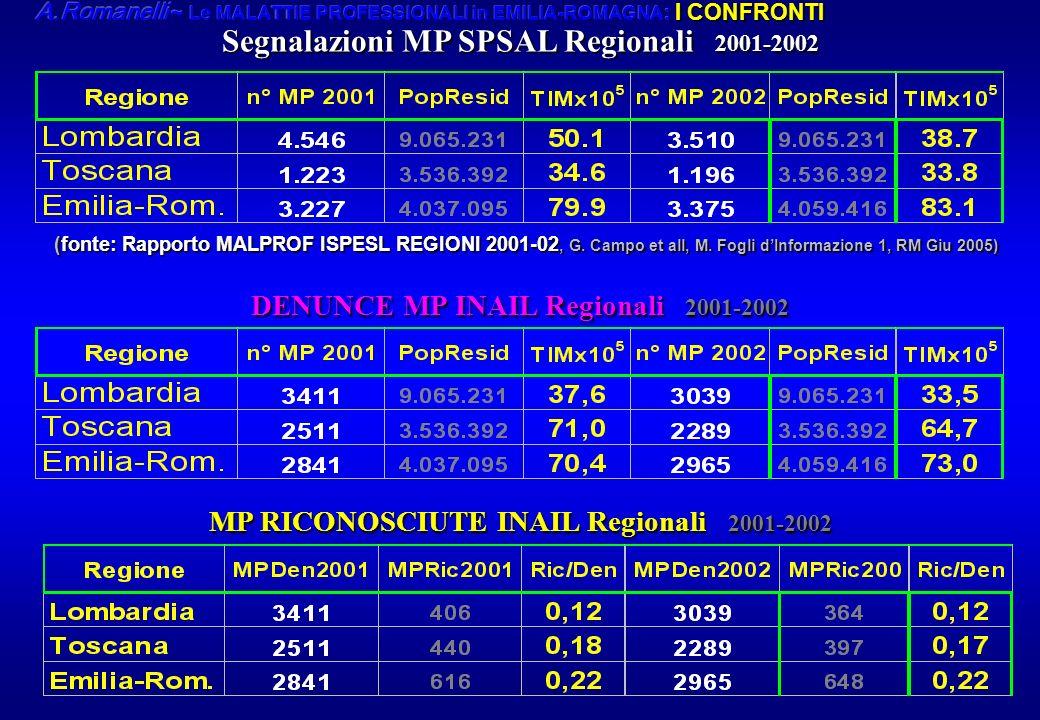 Segnalazioni MP SPSAL Regionali 2001-2002