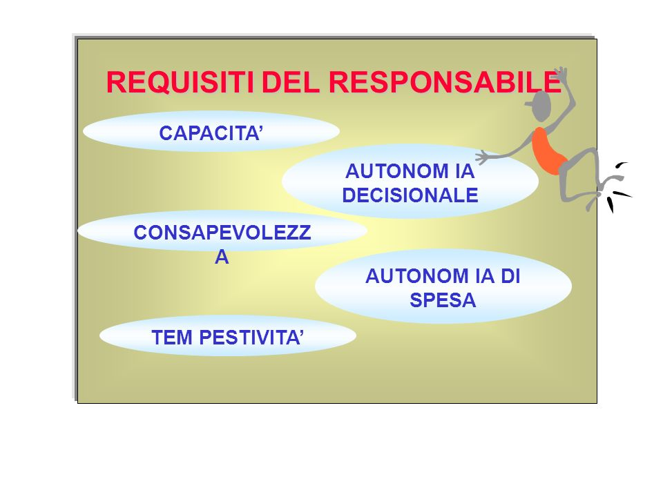 REQUISITI DEL RESPONSABILE AUTONOM IA DECISIONALE