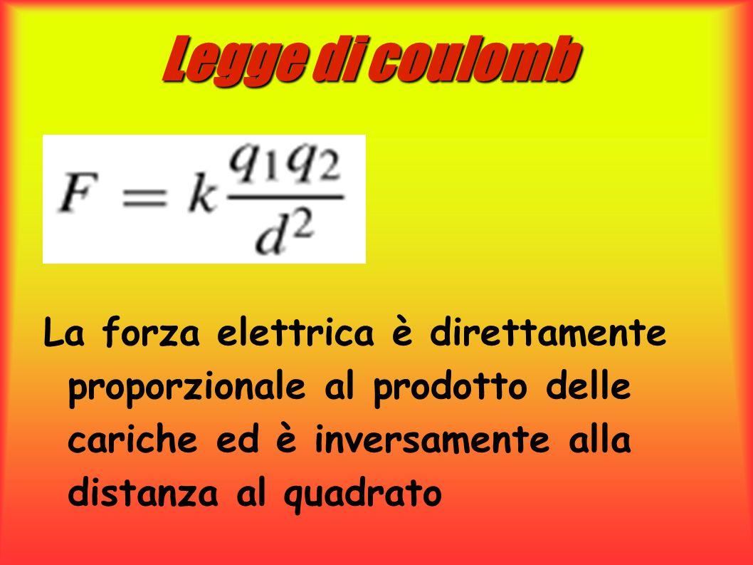 Legge di coulomb La forza elettrica è direttamente proporzionale al prodotto delle cariche ed è inversamente alla distanza al quadrato.