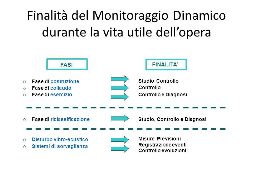 Finalità del Monitoraggio Dinamico durante la vita utile dell'opera
