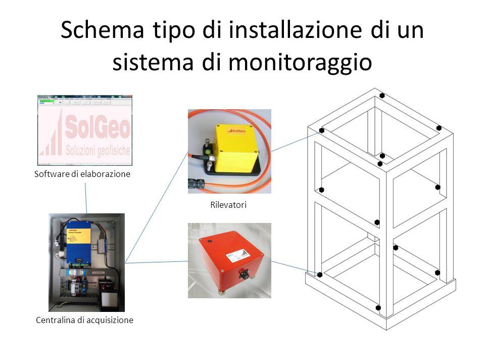 Schema tipo di installazione di un sistema di monitoraggio
