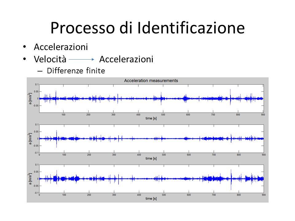 Processo di Identificazione