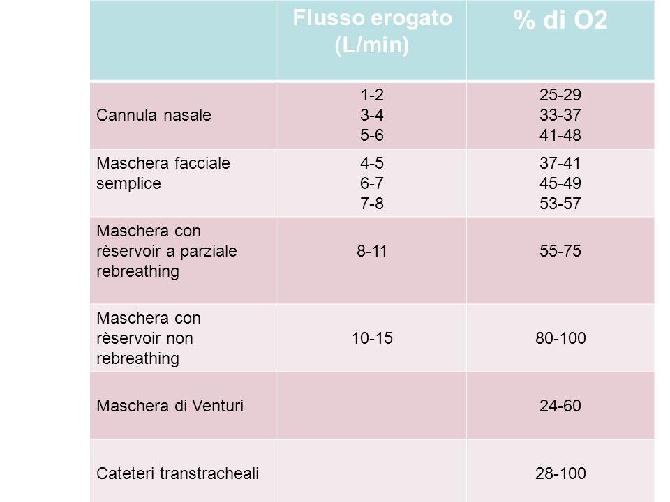 % di O2 Flusso erogato (L/min) Cannula nasale 1-2 3-4 5-6 25-29 33-37
