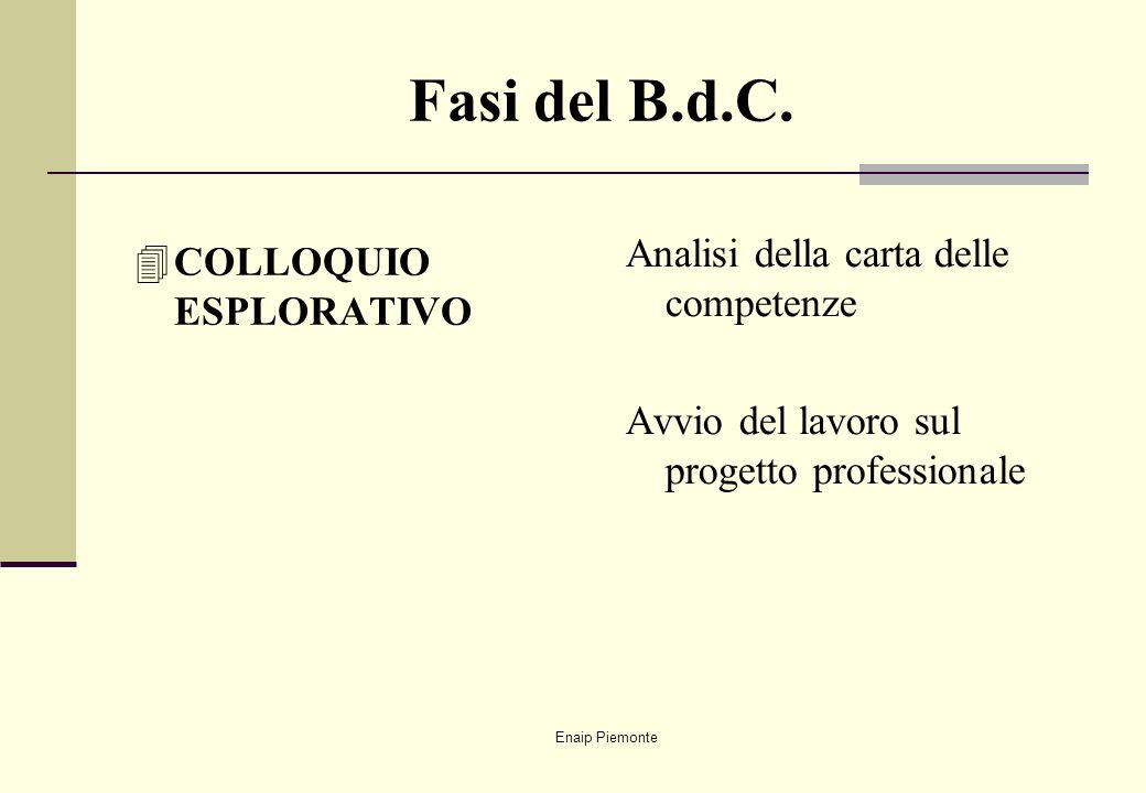 Fasi del B.d.C. Analisi della carta delle competenze