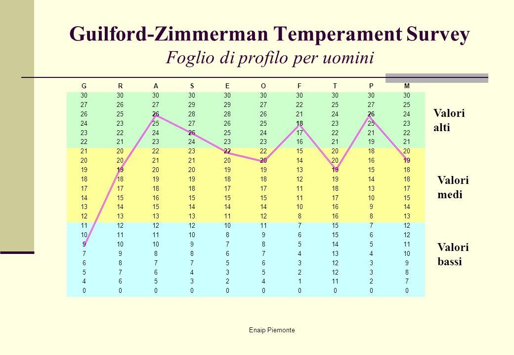 Guilford-Zimmerman Temperament Survey Foglio di profilo per uomini