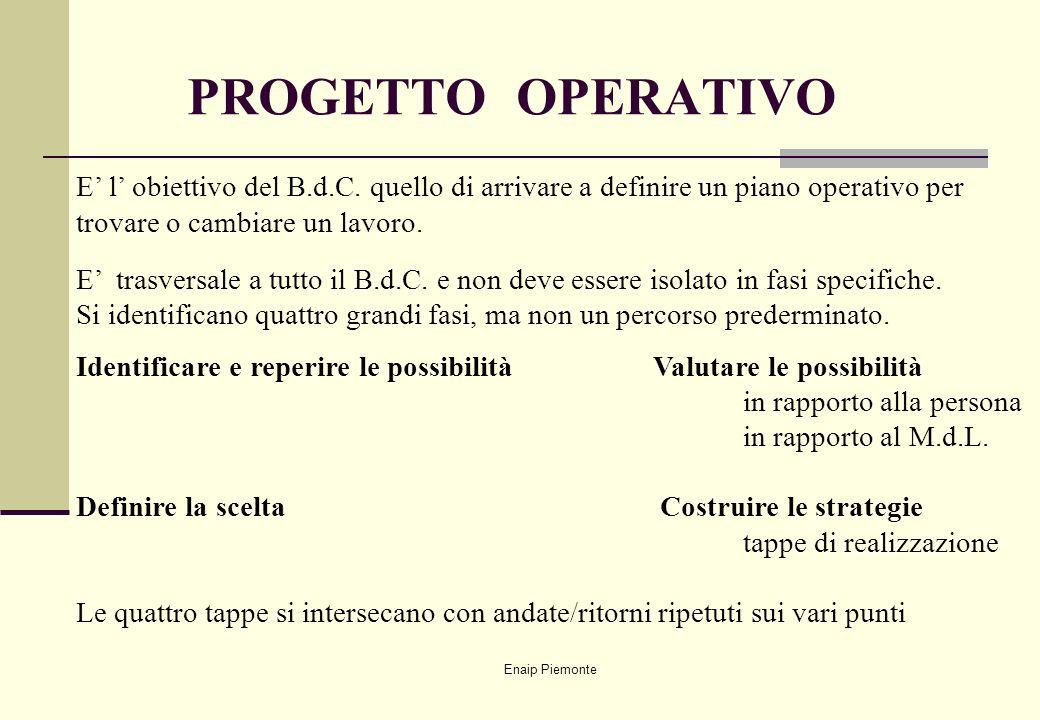 PROGETTO OPERATIVO E' l' obiettivo del B.d.C. quello di arrivare a definire un piano operativo per trovare o cambiare un lavoro.