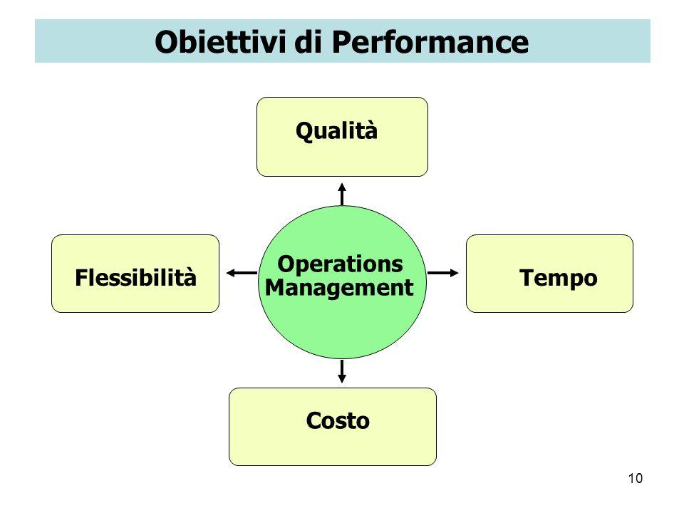 Obiettivi di Performance