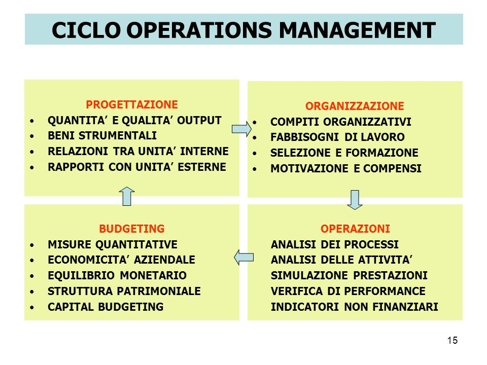 CICLO OPERATIONS MANAGEMENT