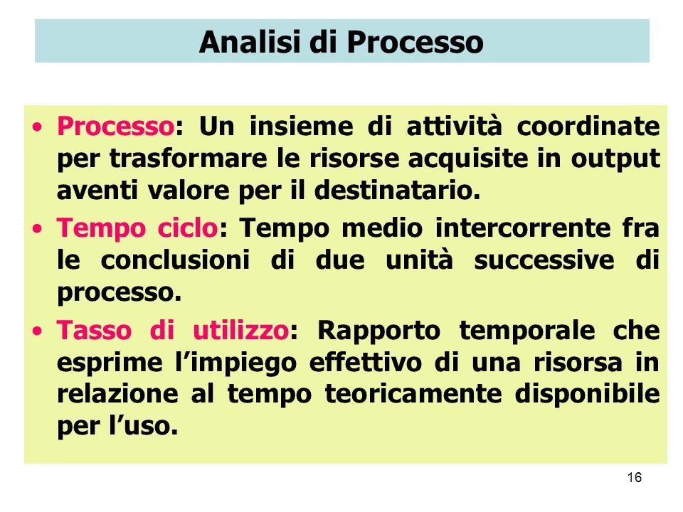 Analisi di Processo Processo: Un insieme di attività coordinate per trasformare le risorse acquisite in output aventi valore per il destinatario.