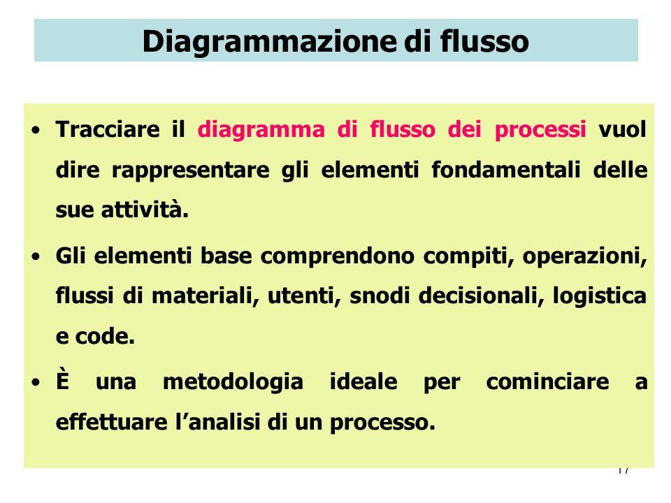 Diagrammazione di flusso