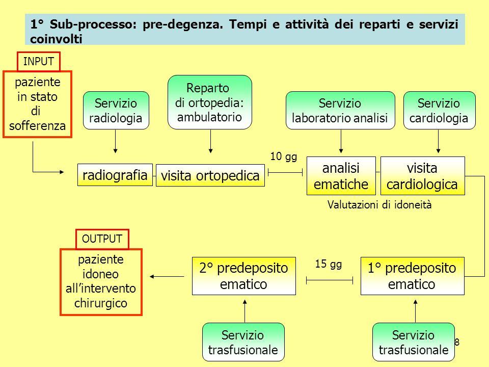 radiografia analisi ematiche visita cardiologica visita ortopedica