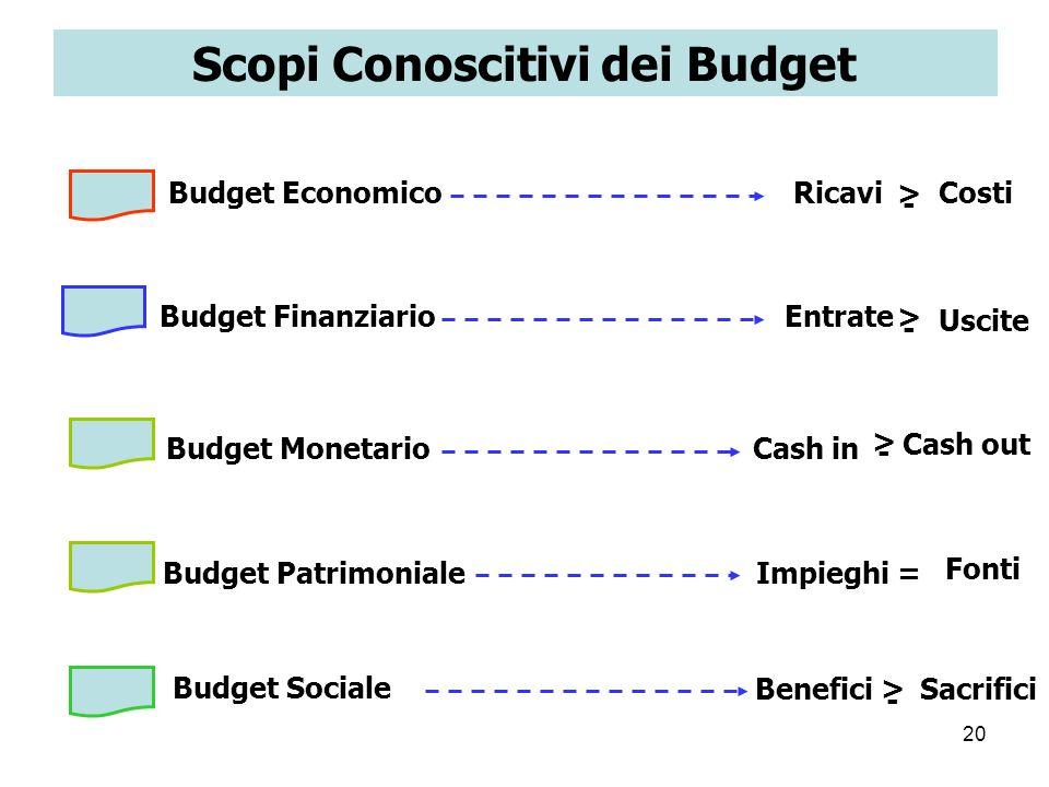 Scopi Conoscitivi dei Budget
