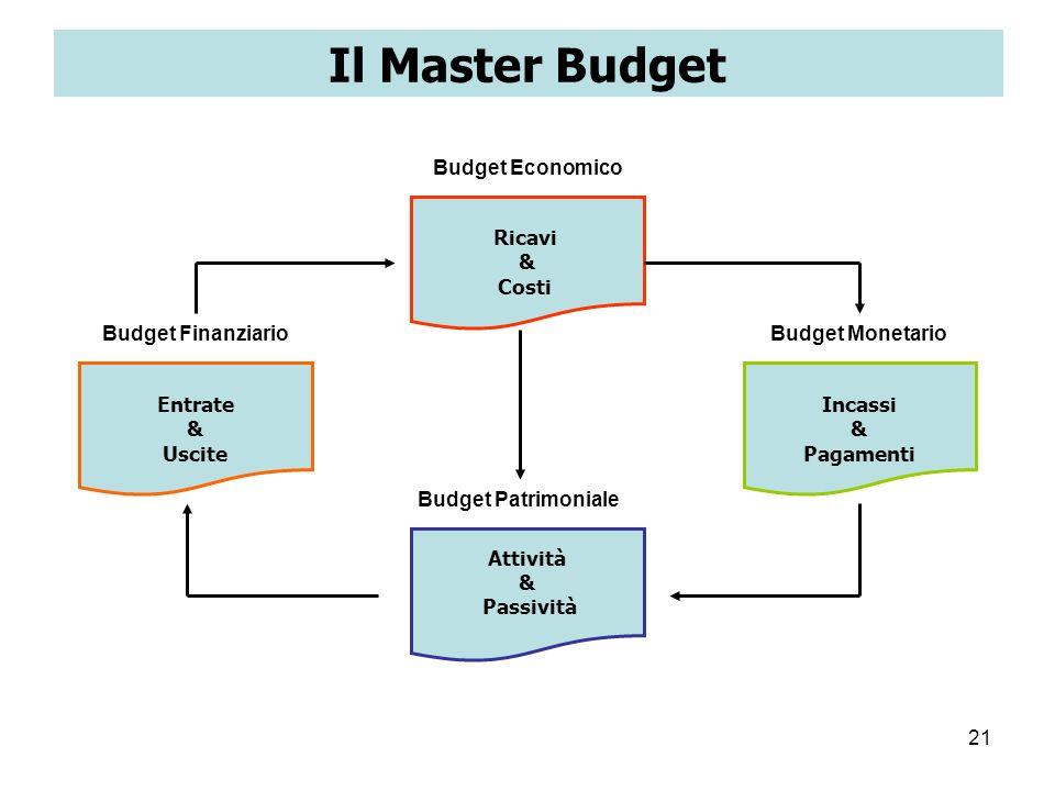 Il Master Budget Budget Economico Ricavi & Costi Budget Finanziario