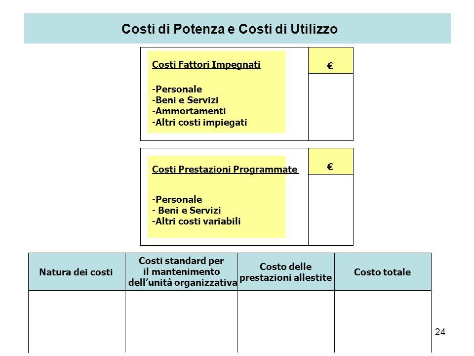 Costi di Potenza e Costi di Utilizzo