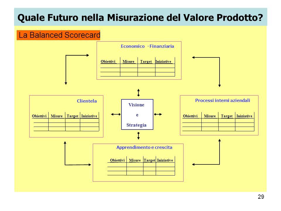 Quale Futuro nella Misurazione del Valore Prodotto