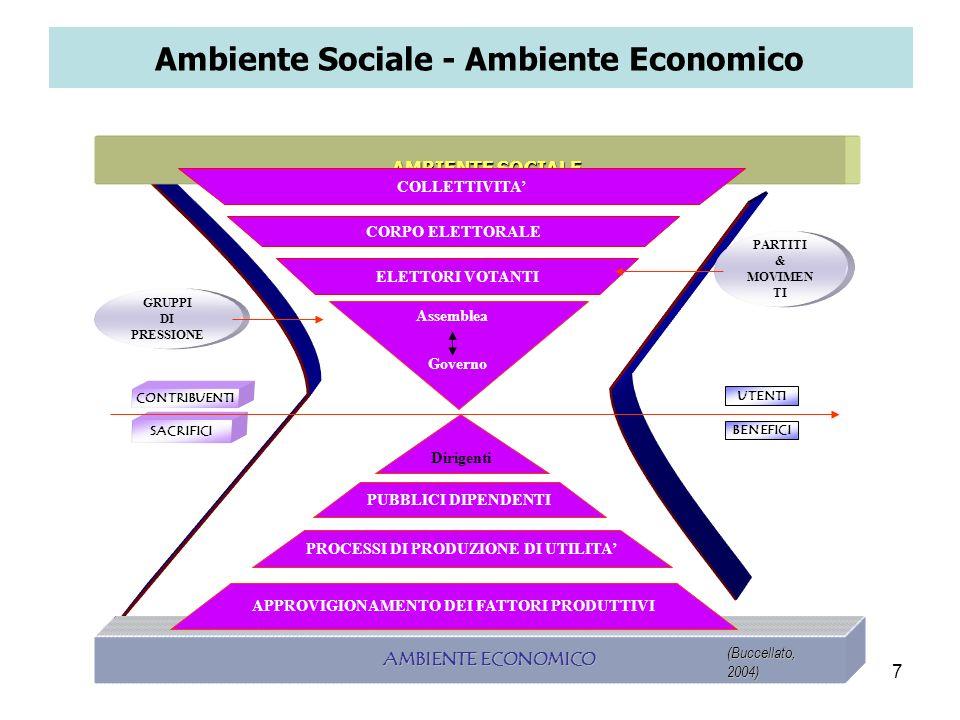 Ambiente Sociale - Ambiente Economico