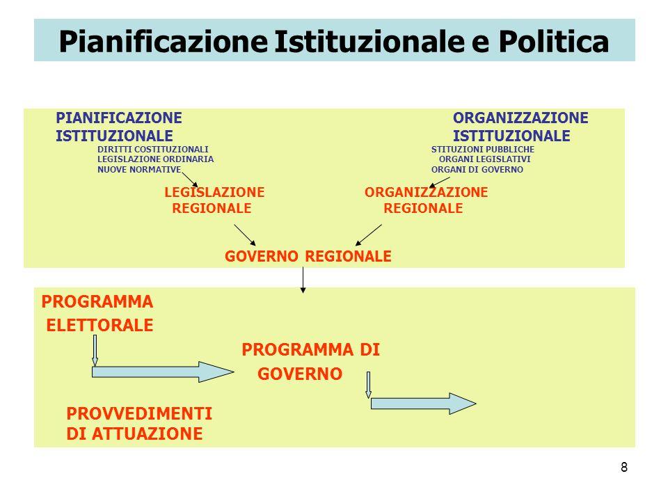 Pianificazione Istituzionale e Politica