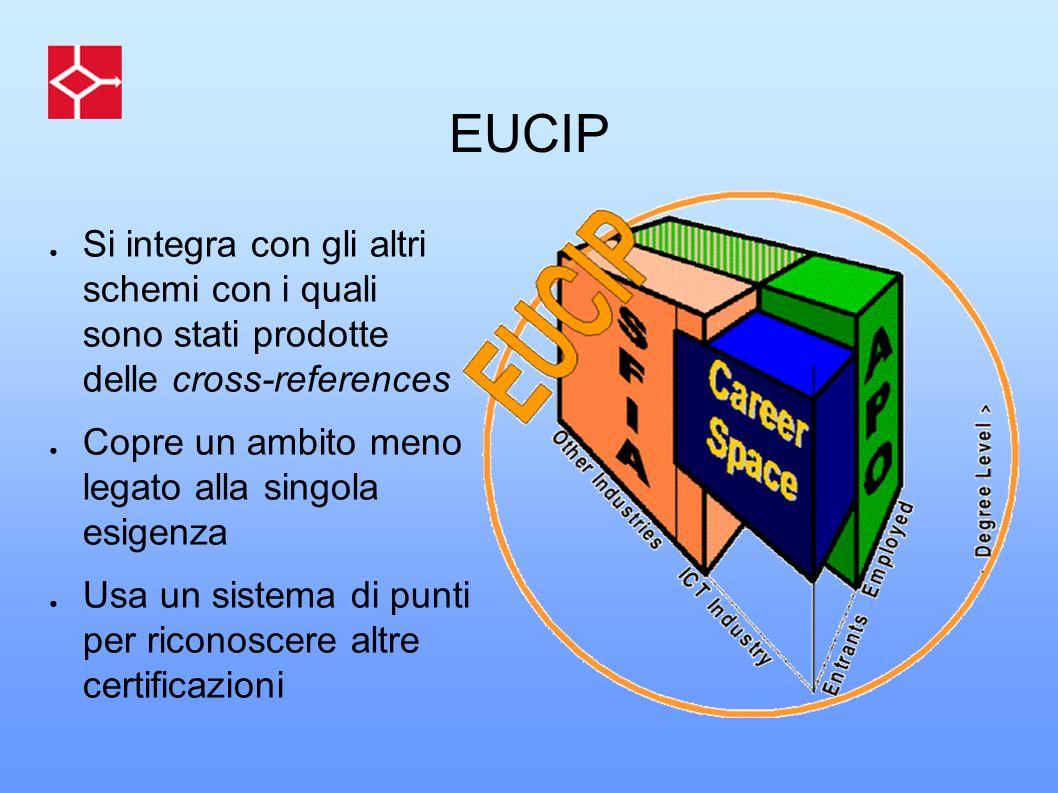 EUCIP Si integra con gli altri schemi con i quali sono stati prodotte delle cross-references.