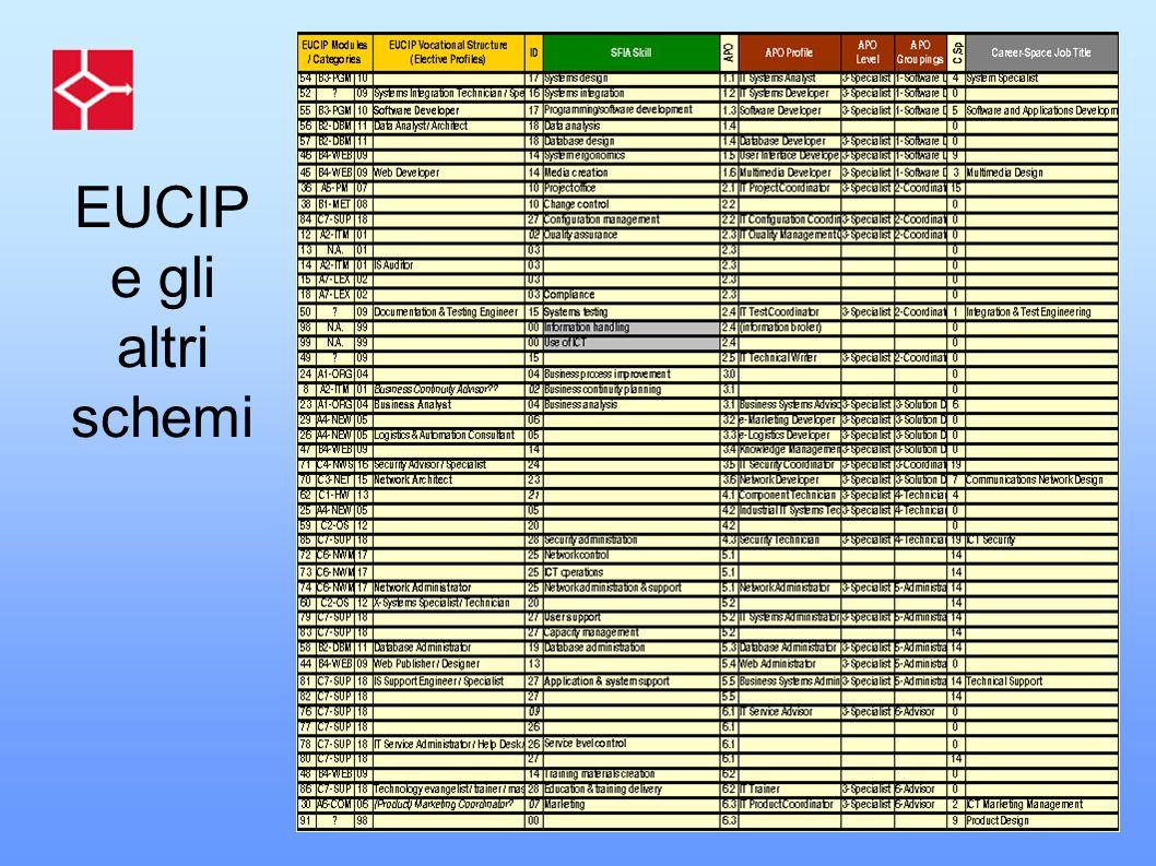 EUCIP e gli altri schemi