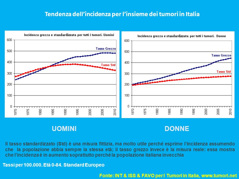 Tendenza dell'incidenza per l'insieme dei tumori in Italia