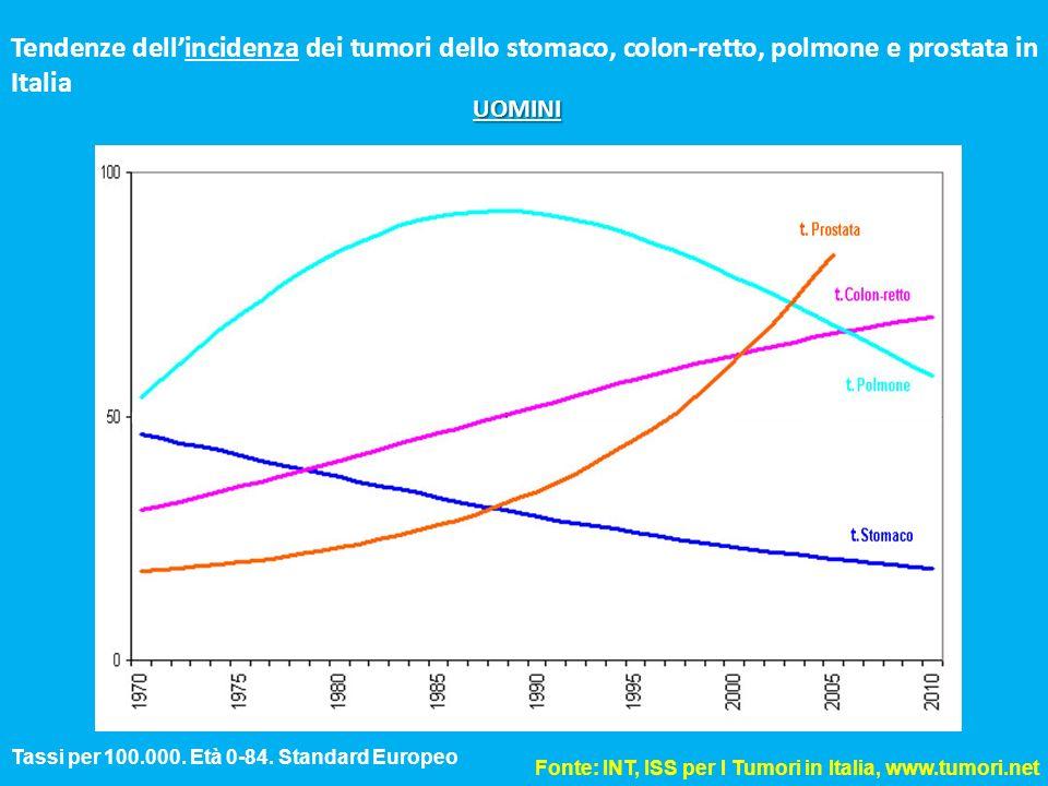Tendenze dell'incidenza dei tumori dello stomaco, colon-retto, polmone e prostata in Italia
