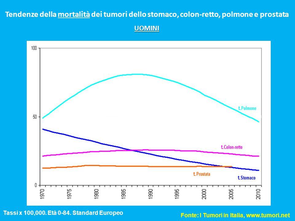 Tendenze della mortalità dei tumori dello stomaco, colon-retto, polmone e prostata