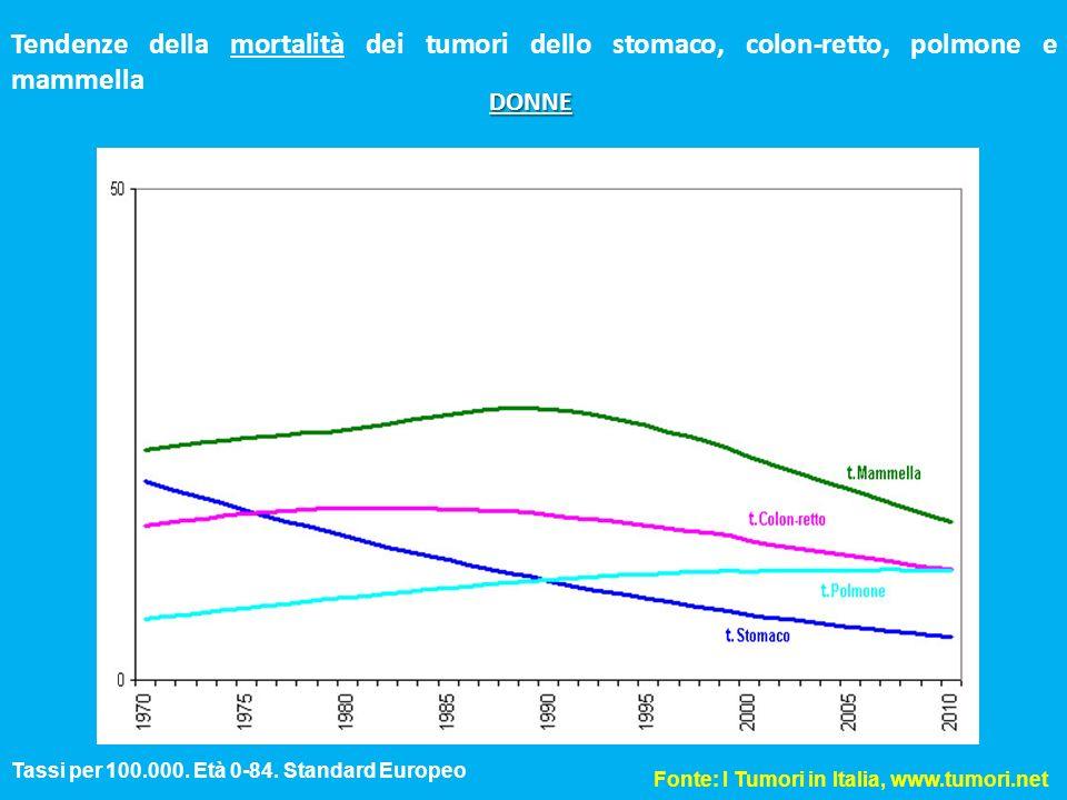 Tendenze della mortalità dei tumori dello stomaco, colon-retto, polmone e mammella