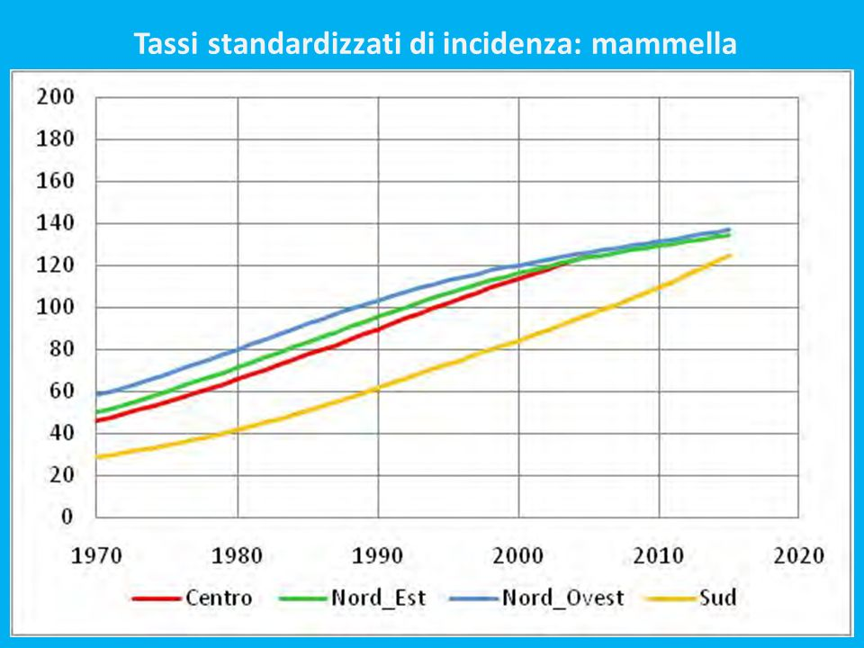 Tassi standardizzati di incidenza: mammella