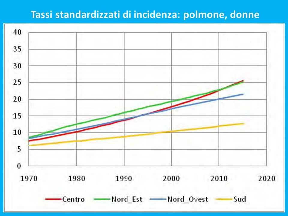Tassi standardizzati di incidenza: polmone, donne