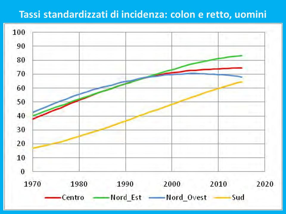Tassi standardizzati di incidenza: colon e retto, uomini