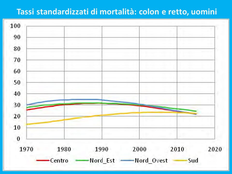 Tassi standardizzati di mortalità: colon e retto, uomini