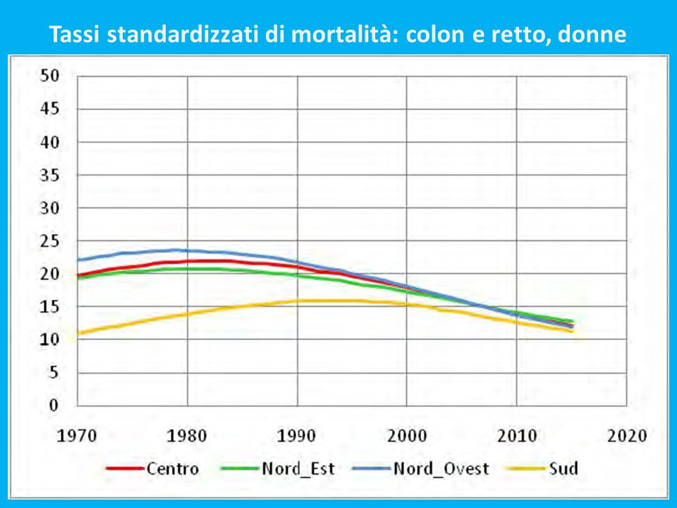 Tassi standardizzati di mortalità: colon e retto, donne