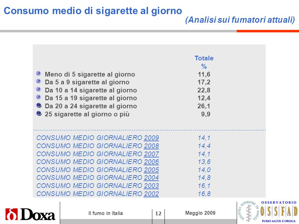 Consumo medio di sigarette al giorno (Analisi sui fumatori attuali)