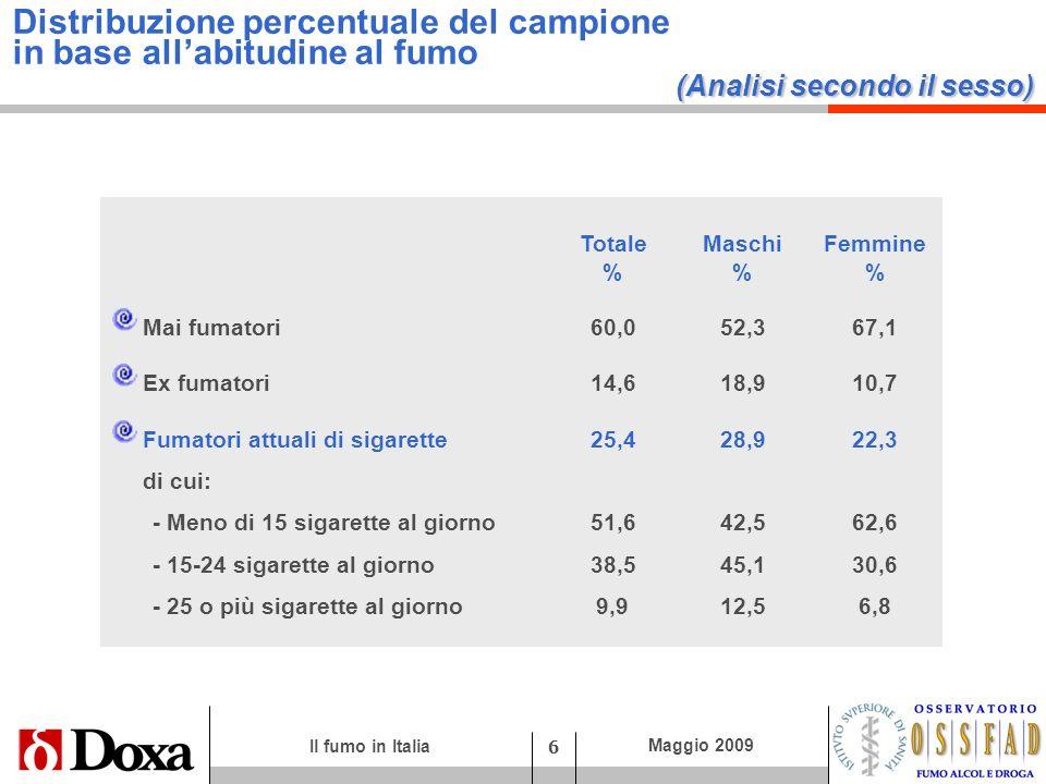 Distribuzione percentuale del campione in base all'abitudine al fumo (Analisi secondo il sesso)