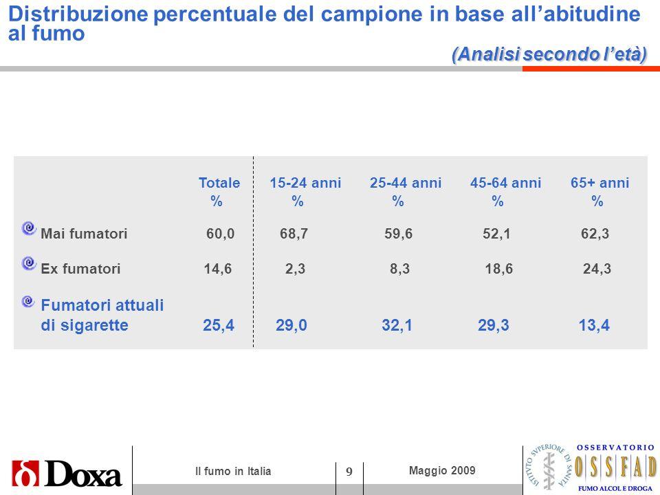 Distribuzione percentuale del campione in base all'abitudine al fumo (Analisi secondo l'età)