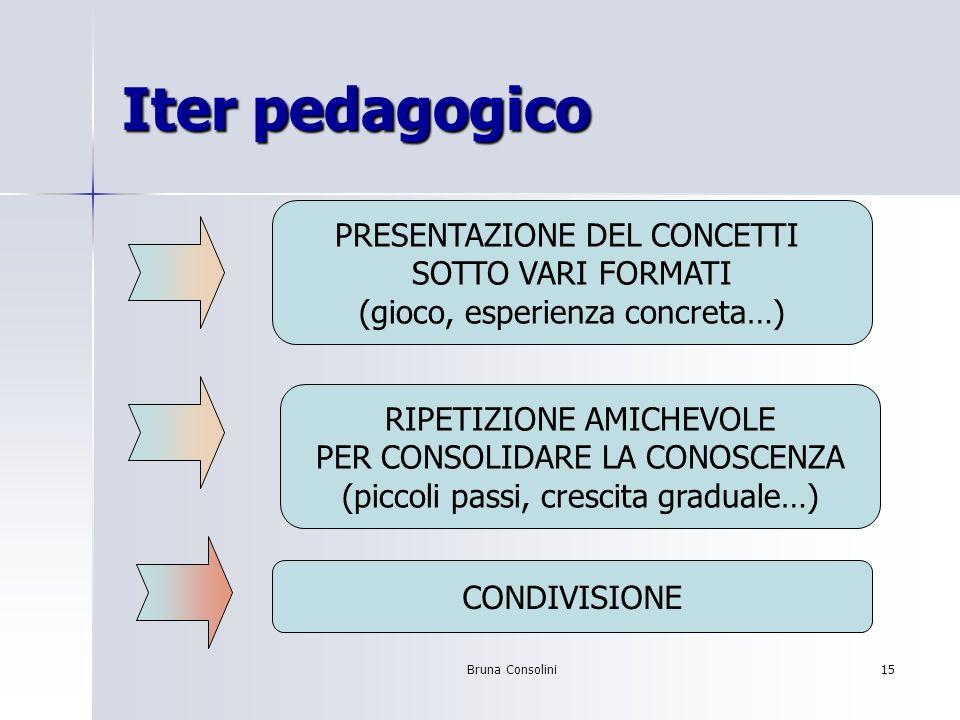 Iter pedagogico PRESENTAZIONE DEL CONCETTI SOTTO VARI FORMATI