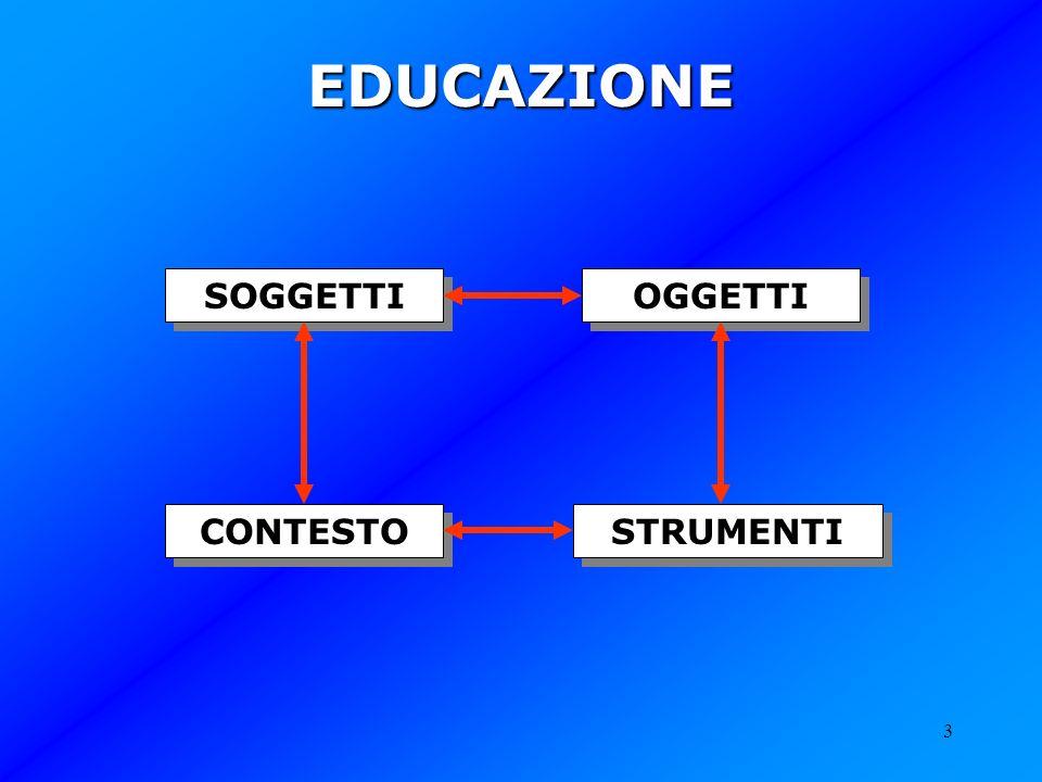 EDUCAZIONE SOGGETTI OGGETTI CONTESTO STRUMENTI