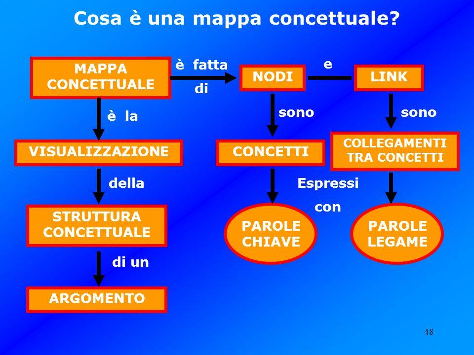 Cosa è una mappa concettuale