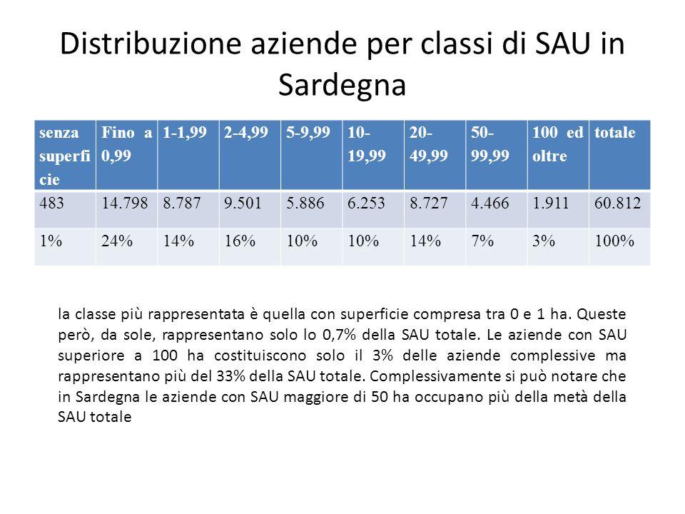 Distribuzione aziende per classi di SAU in Sardegna
